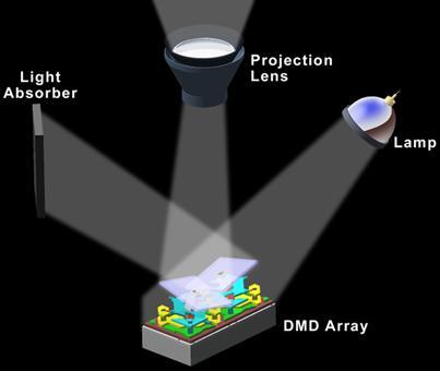 Figure 2 Digital Reflection By Dmd Pixels