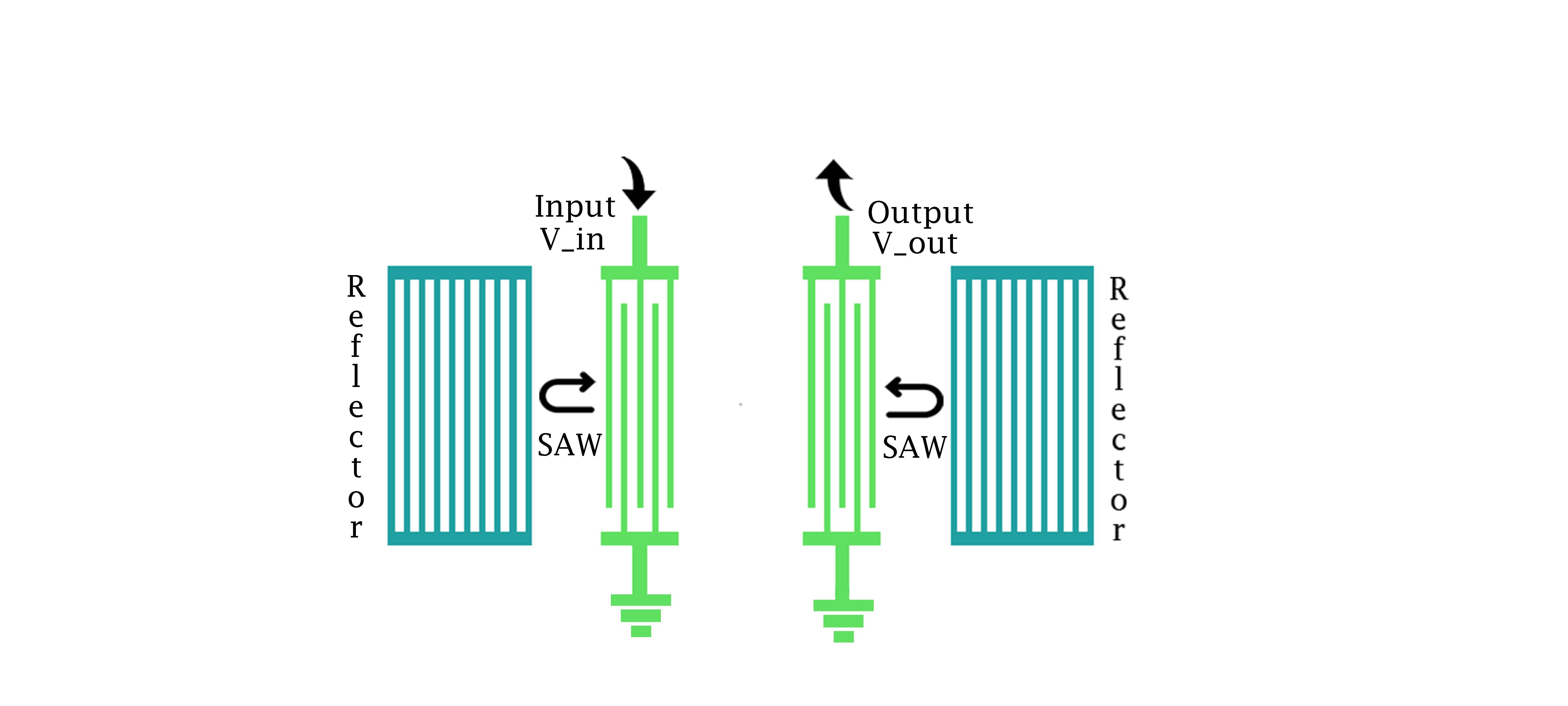 Surface Acoustic Wave Resonator Figure1 Color Sensor Circuit Figure 1 Schematic Diagram Of Sawr Input Voltage In Left Idt Produces Waves Saw